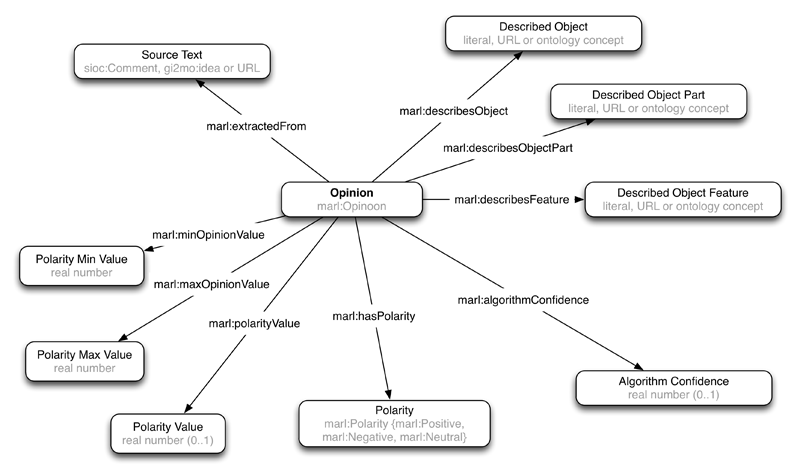 Class and Properties Diagram for the Marl Ontology